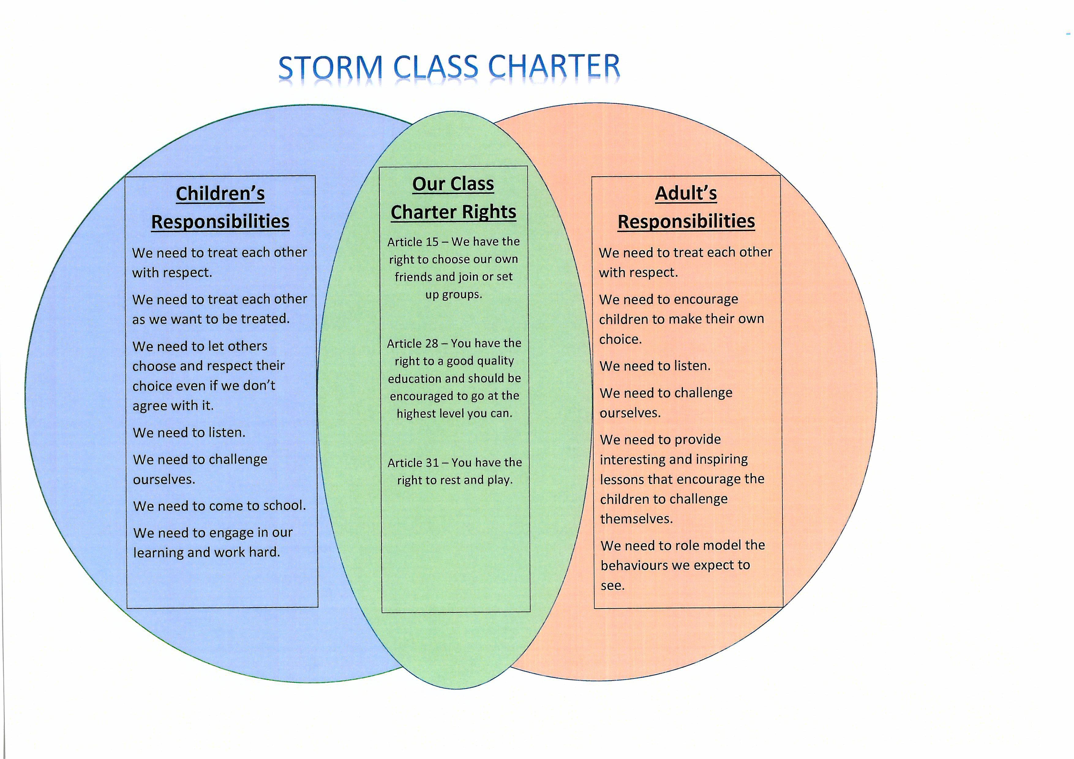 Storm Class Charter